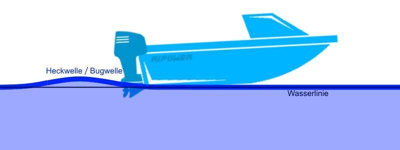 Das Boot Gleiterfahrt