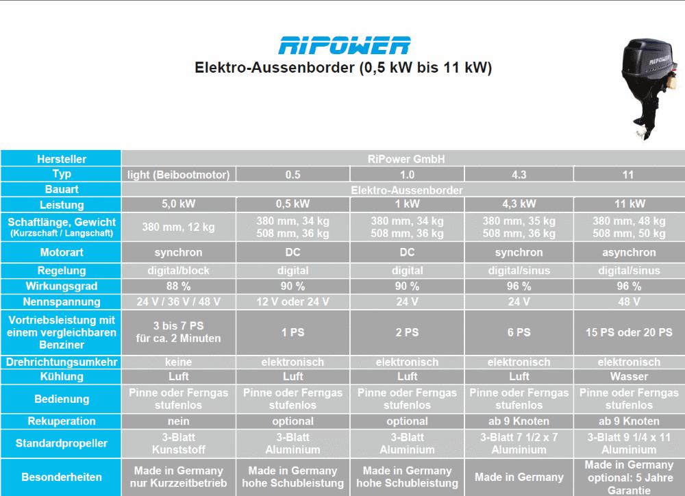 RIPOWER Elektro-Aussenborder 0,5 kW bis 11 kW