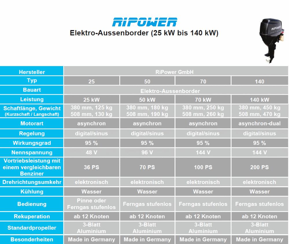 RIPOWER Elektro-Aussenborder 25 kW bis 140 kW